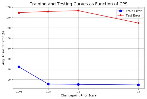 Train и test кривые точности и неопределенности для </dt><dd class=
