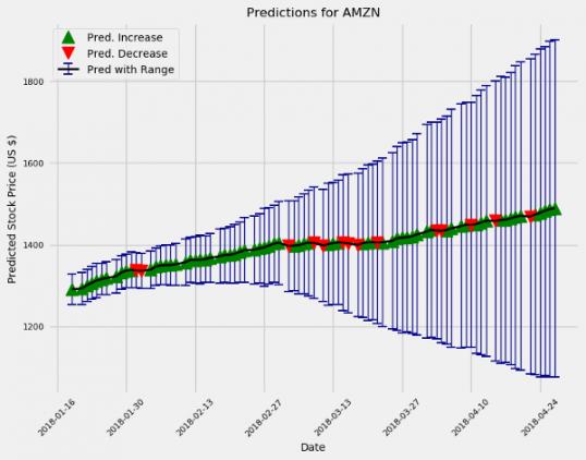 Прогнозы рынка на Python на следующие 10 и 100 дней