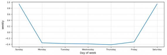 некрасивый график Stocker
