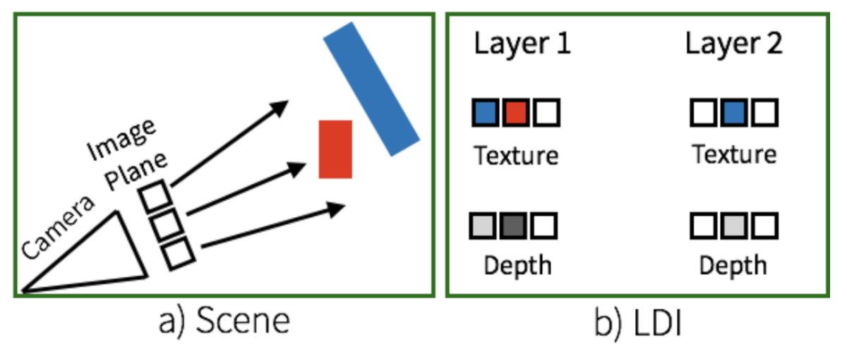 A simple explanation of the LDI representation. Layers correspond to distance from the visible surface