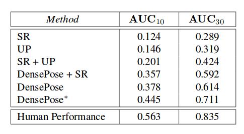 AUC comparison