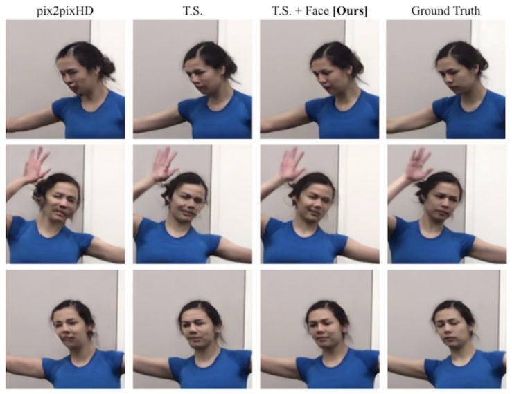Face image comparison from different models on the validation set