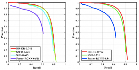 Evaluation results of different face detection algorithms on the proposed UFDD dataset, trained on the original WIDER FACE dataset (left) and synthetic WIDER FACE dataset (right)