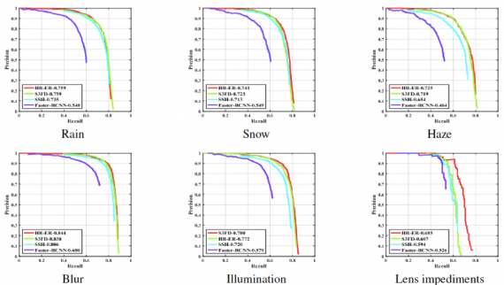Cohort analysis: Individual precision-recall curves of different face detection algorithms on the proposed UFDD dataset