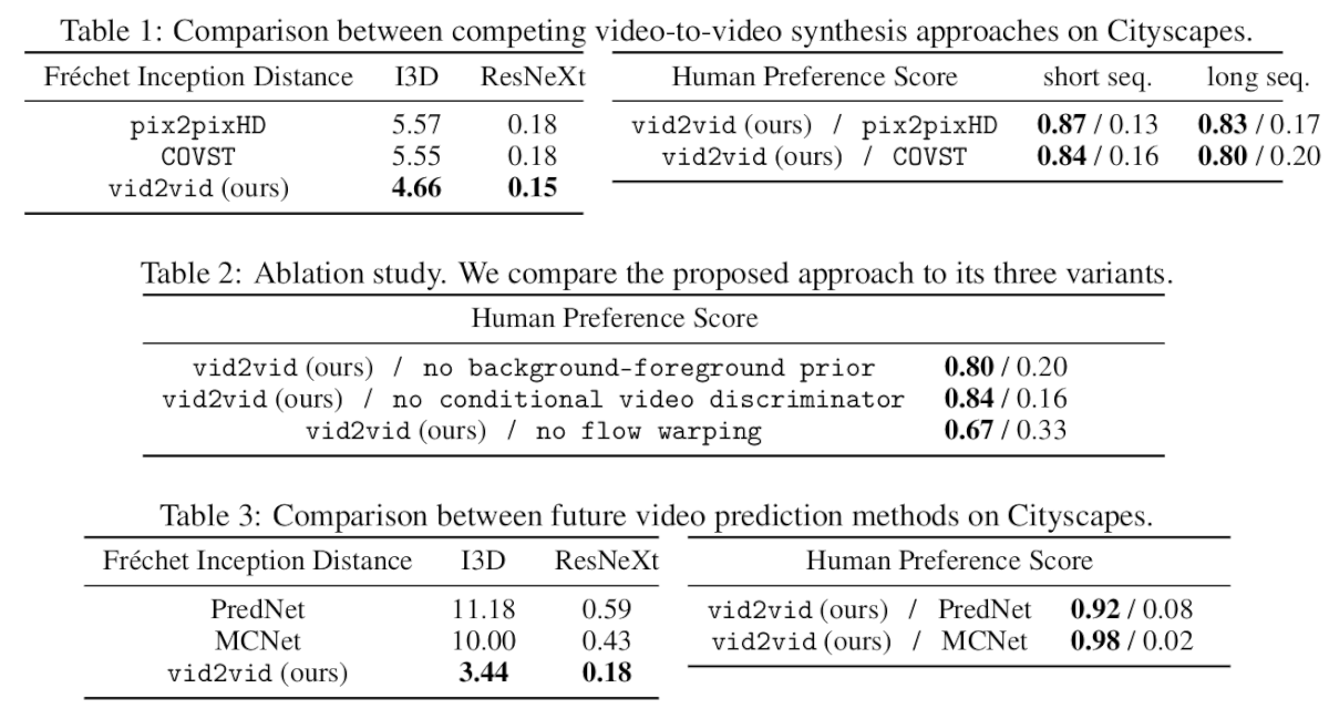 Vid2Vid Explaination - Conditional GANs for Video-to-Video