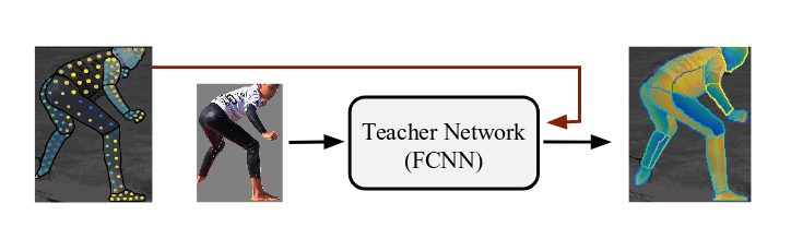 "Cross-modal supervision is used by including a teacher network that ""in-paints"" the missing pixels"