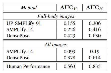 AUC comparison with different methods
