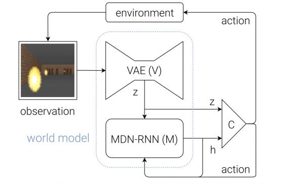 Model обучение с подкреплением