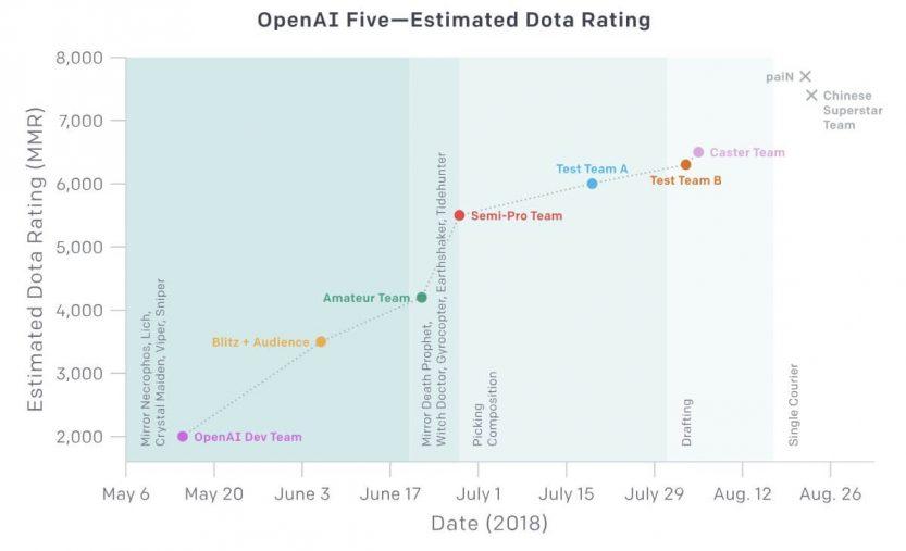OpenAI dota raiting
