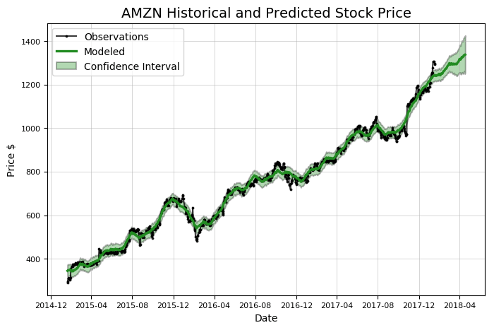 stock prediction python AMZN