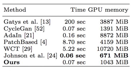 Сравнение затрат памяти GPU (Titan X) и скорости вычислений разных методов