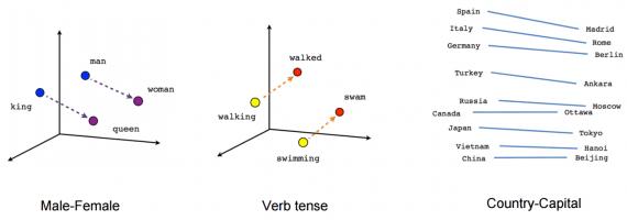 векторное представление NLP