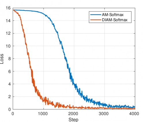 Identity Verification with Deep Learning: ID-Selfie Matching