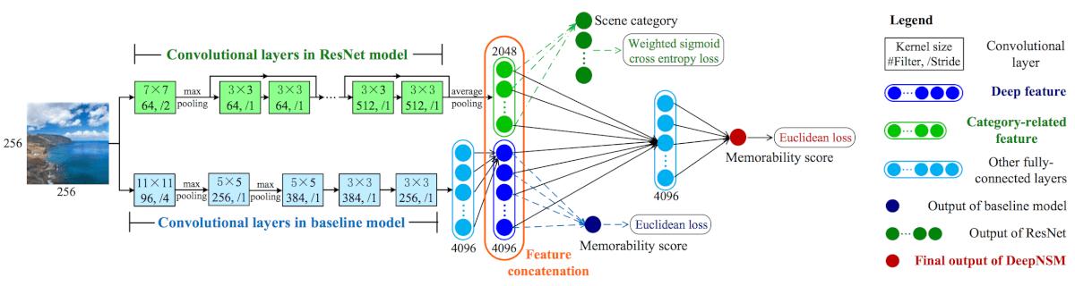 Рис: 2. Архитектура модели DeepNSM