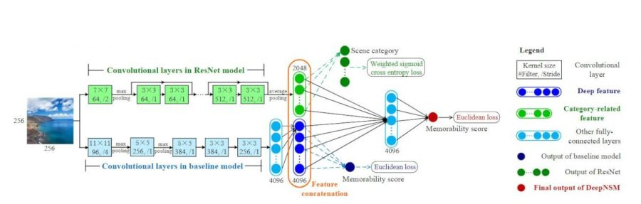 Figure 2: Architecture of DeepNSM model