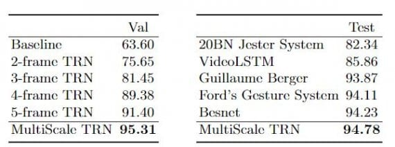 Fig:04 Jester Dataset Results on (left) the validation set and (right) the test set