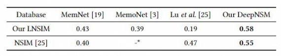 Показатели SRCC DeepNSM и сравниваемых методов.