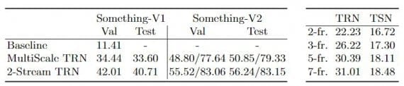 Fig:03 Results on the validation set and test set (LEFT), Comparison of TRN and TSN as the number of frames (RIGHT)