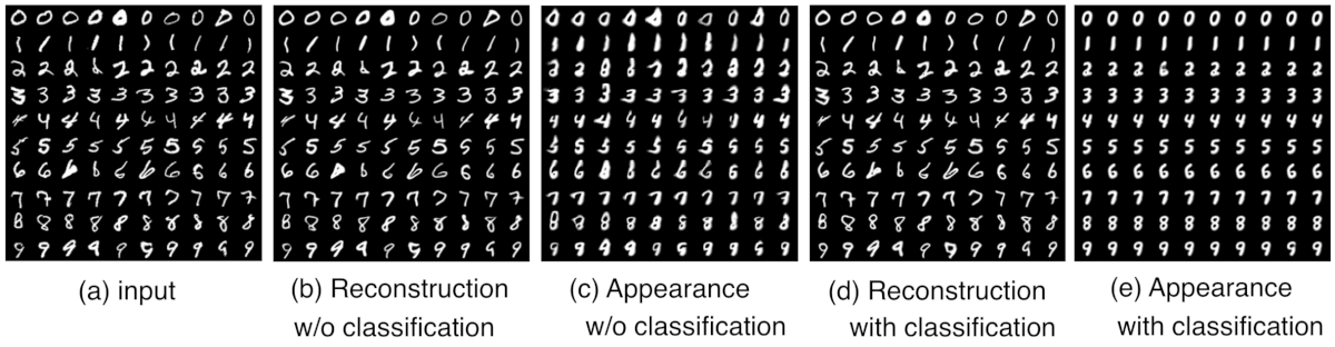 Results of the image reconstruction of MNIST images using Class-aware Deforming Autoencoder
