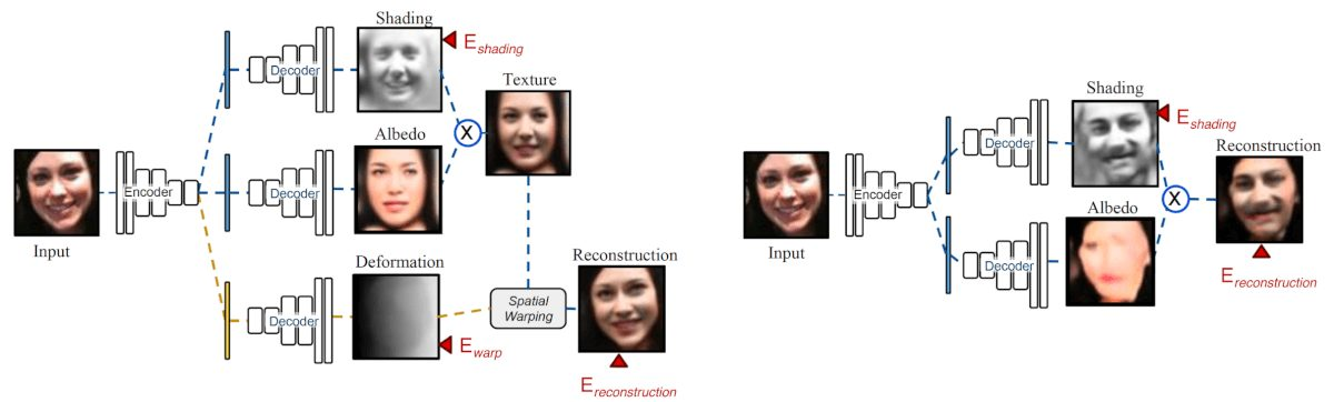Intrinsic Deforming Autoencoder (Intrinsic DAE)
