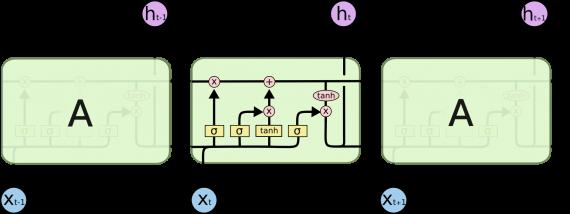 LSTM пример