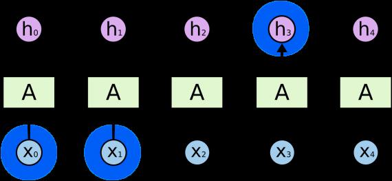 Разрыв между информацией - LSTM нейронная сеть
