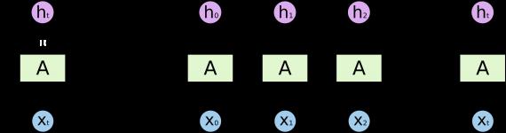 Развертка цикла в РНС