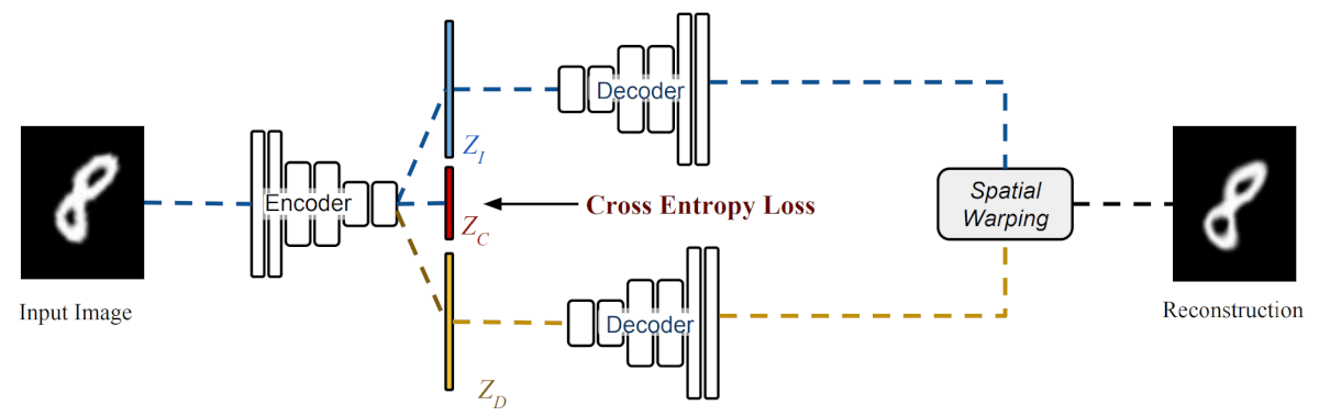 The proposed class-aware Deforming Autoencoder