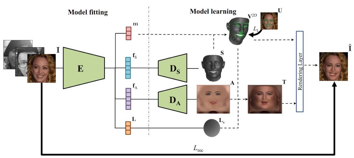 The proposed method's architecture for learning a non-linear 3DMM