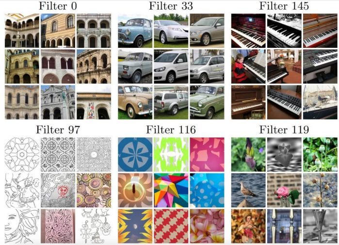 Top 9 activated images for target filters in the last convolutional layer
