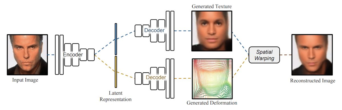 The proposed Deforming Autoencoder architecture comprising of one encoder and two decoder networks