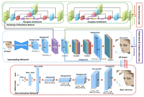 The pipeline of the suggested network Face super resolution