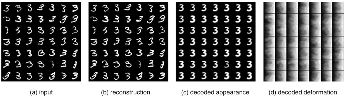 Results of the image reconstruction of MNIST images using Deforming Autoencoder