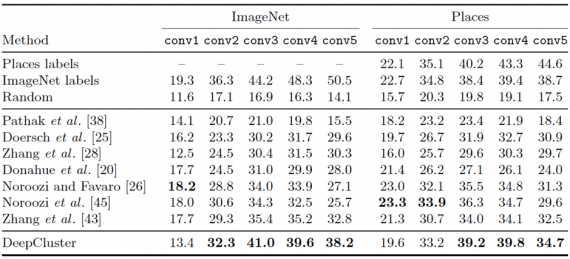 Table 1. Linear classification on ImageNet and Places using activations from the convolutional layers of an AlexNet as features