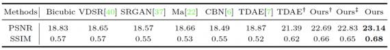 Quantitative comparisons on the entire test dataset