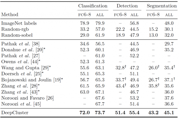 Table 2: Comparison of the proposed approach to state-of-the-art unsupervised feature learning on classification, detection, and segmentation on Pascal VOC