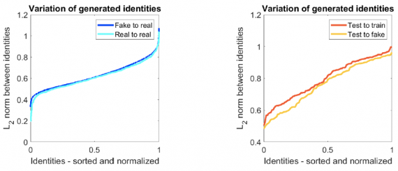 The distance between the generated and real identities