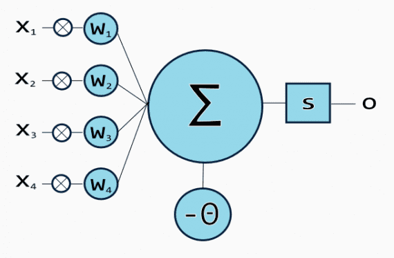 Искусственная нейронная сеть с 4 входами