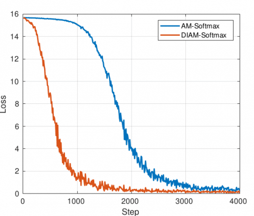 функция потерь AM Softmax vs Diam Softmax