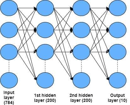Полносвязная нейронная сеть