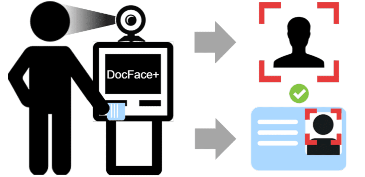 Selfie Matching DocFace+ DWI