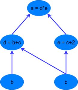 Вычислительный графы
