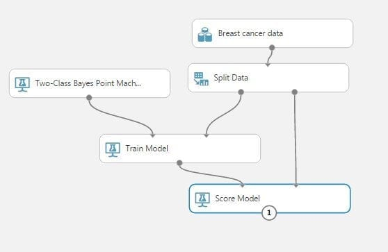 model training azure ml