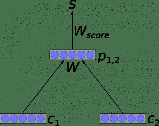 рекурсивная нейронная сеть