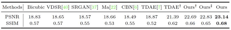 Количественные сравнения по всему набору тестовых данных