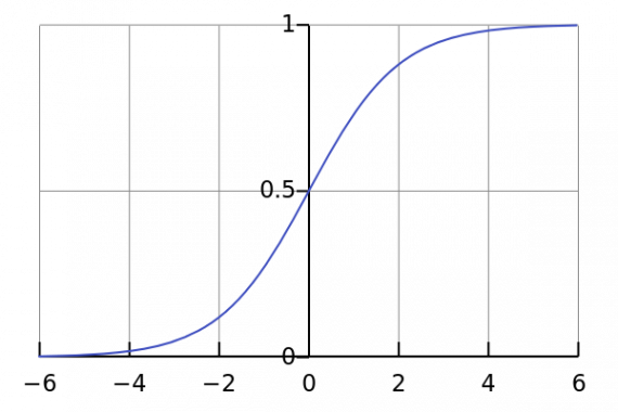 сигмоида - функция активации