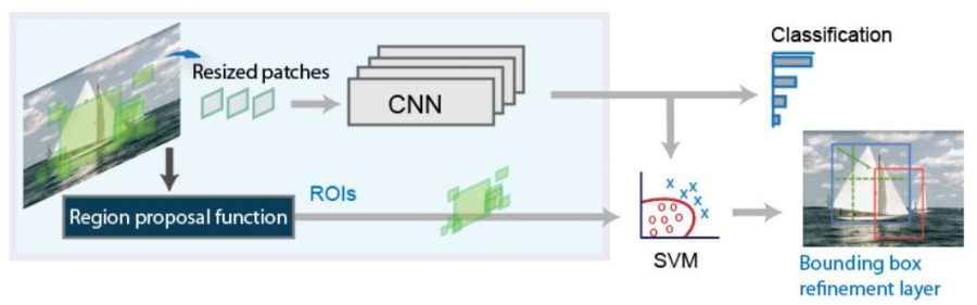 object detection algorithm