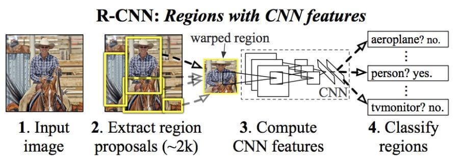 r-cnn architecture