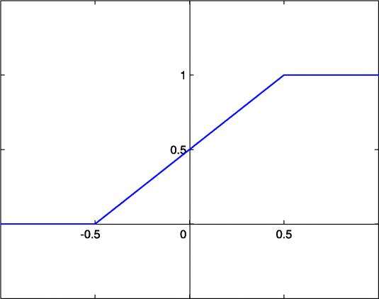 линейная функция активации