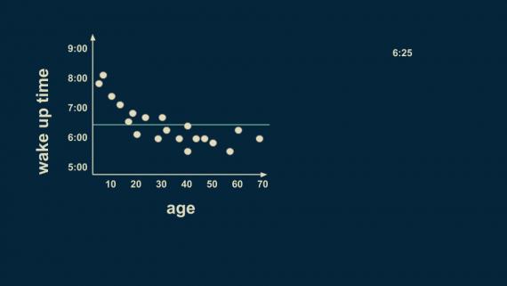 возраст время подъема